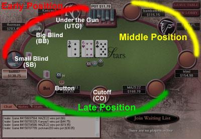 Poker under the gun position new free online slot machine games